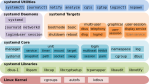 Systemd components (from wikipedia)