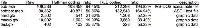 Compression ratio table